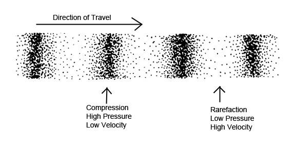 Compression-Rarefaction.jpg