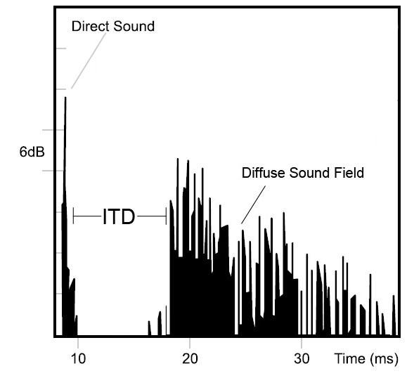 diagram sound reverberation  diagram  free engine image